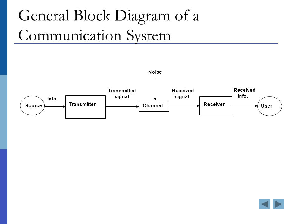 General block diagram of a communication system definition of 3 source info transmitter transmitted signal user received signal receiver received info noise channel general block diagram of a communication system ccuart Gallery