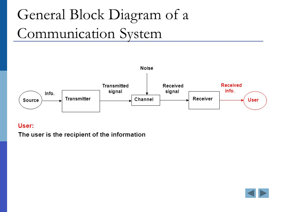 General Block Diagram of a Communication System User: The user is the recipient of the information Source Info.