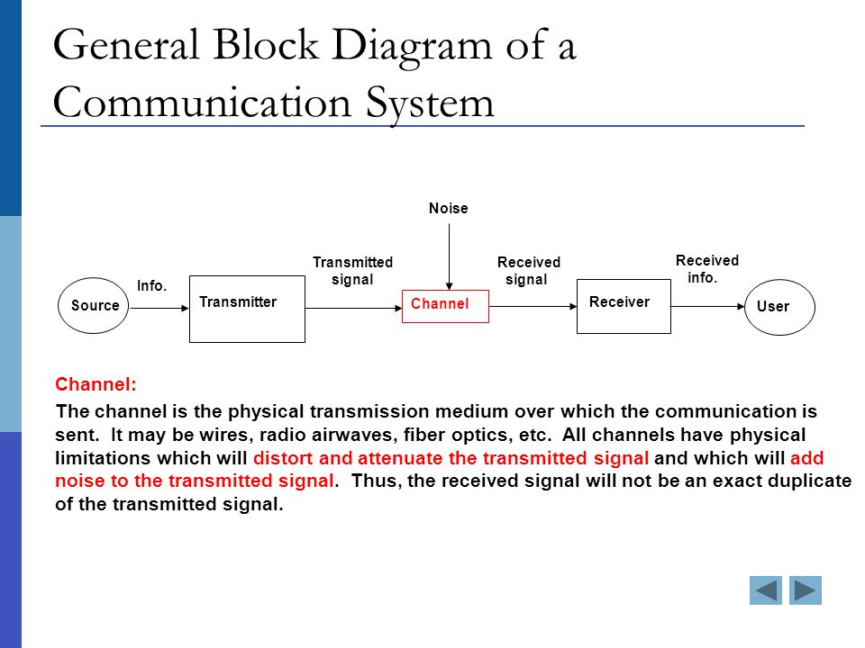General Block Diagram of a Communication System Source Info.