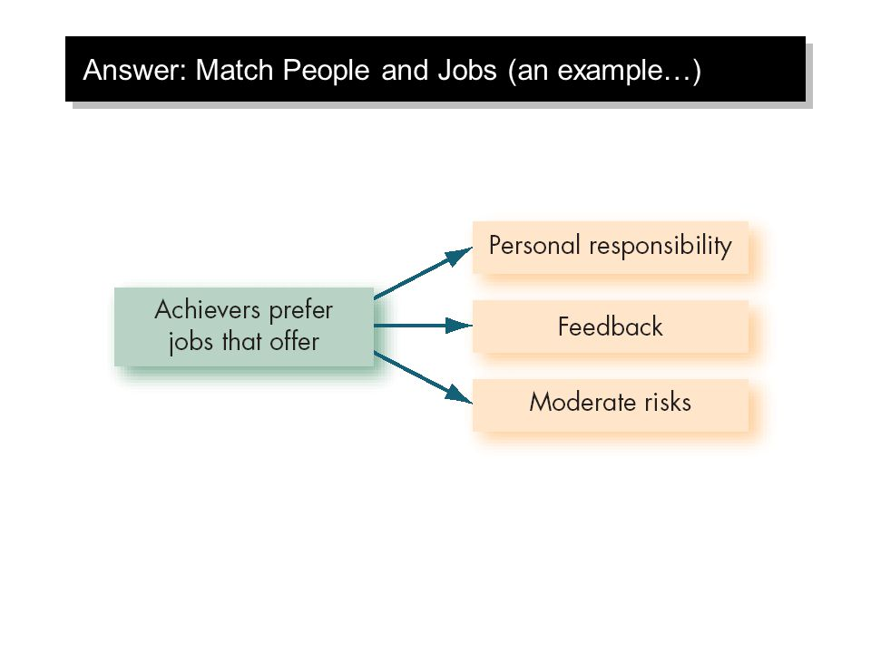 Answer: Match People and Jobs (an example…)