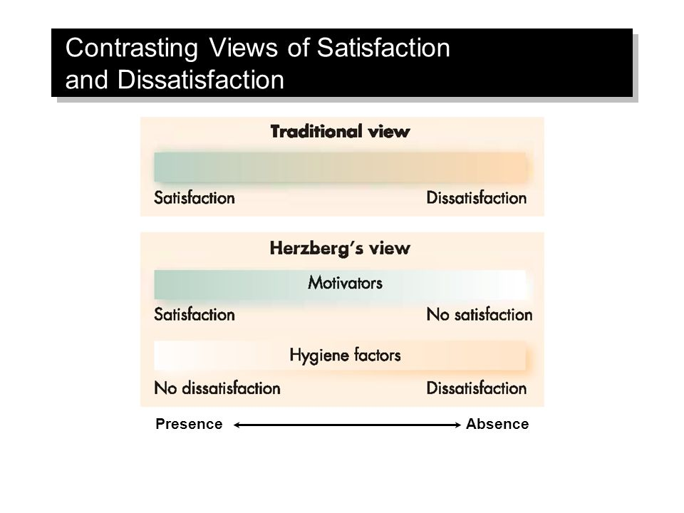 Contrasting Views of Satisfaction and Dissatisfaction PresenceAbsence