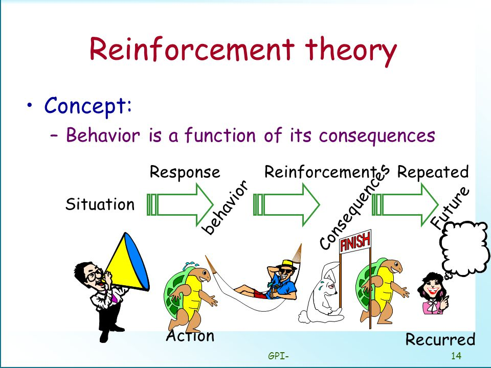 GPI-14 Reinforcement theory Concept: –Behavior is a function of its consequences Situation behavior Consequences ResponseReinforcementRepeated Future Action Recurred