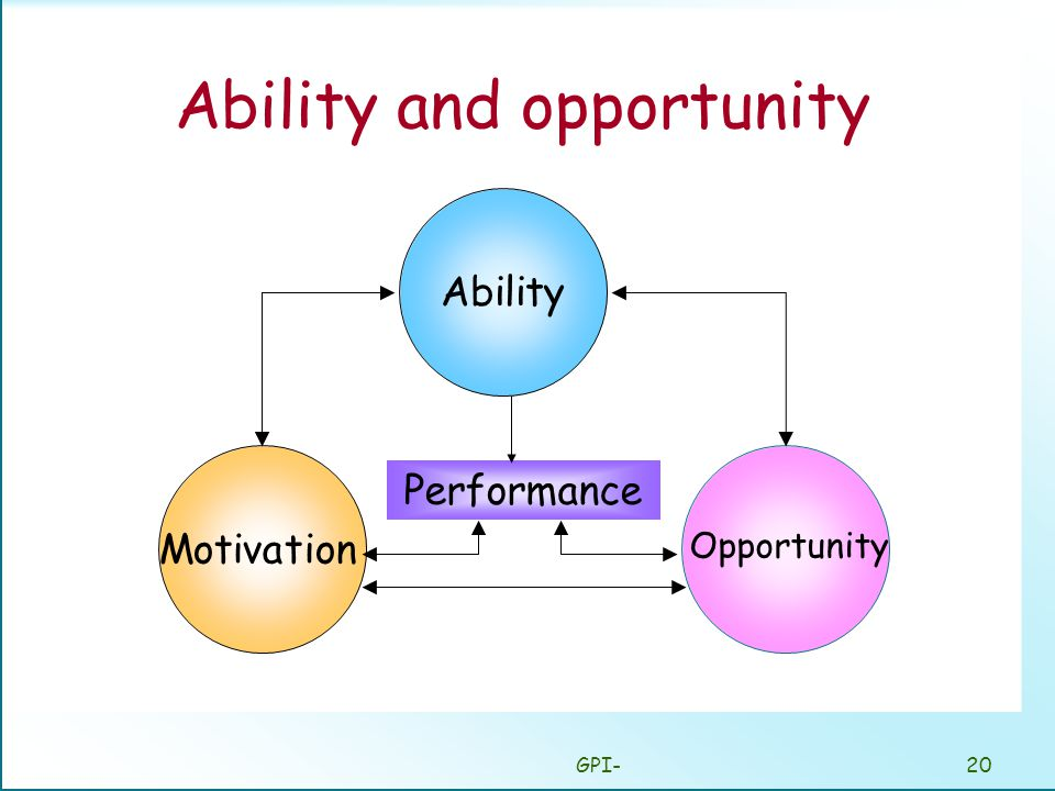 GPI-20 Ability and opportunity Ability Motivation Opportunity Performance