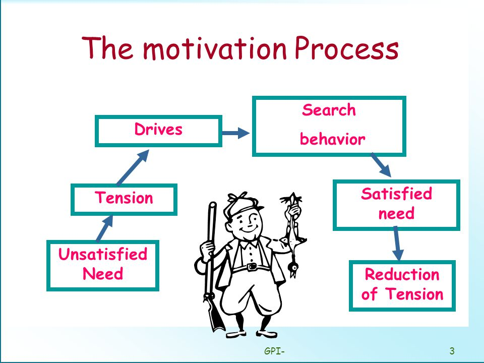 GPI-3 The motivation Process Unsatisfied Need Tension Drives Search behavior Satisfied need Reduction of Tension