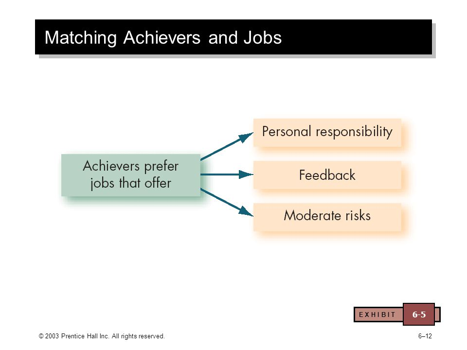 © 2003 Prentice Hall Inc. All rights reserved.6–12 Matching Achievers and Jobs E X H I B I T 6-5