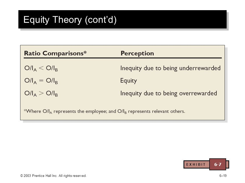 © 2003 Prentice Hall Inc. All rights reserved.6–19 Equity Theory (cont'd) E X H I B I T 6-7