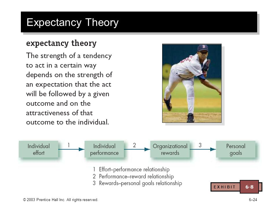 © 2003 Prentice Hall Inc. All rights reserved.6–24 Expectancy Theory E X H I B I T 6-8