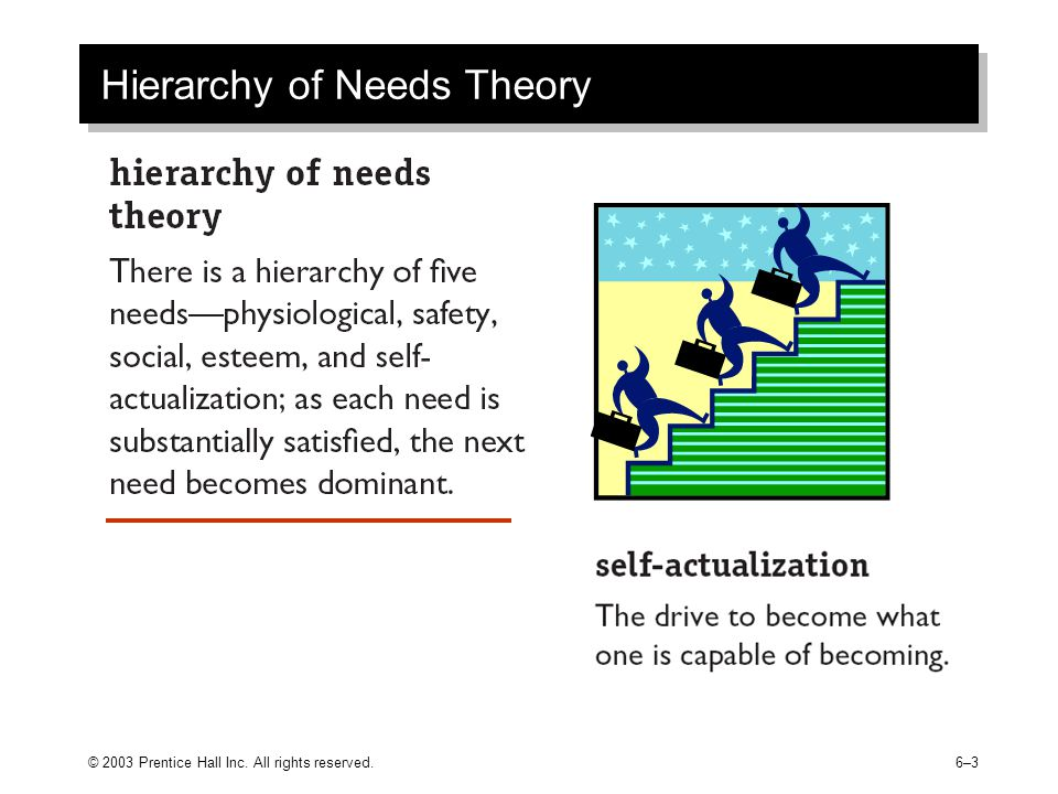 © 2003 Prentice Hall Inc. All rights reserved.6–36–3 Hierarchy of Needs Theory