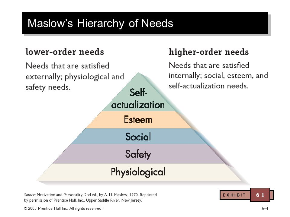 © 2003 Prentice Hall Inc. All rights reserved.6–46–4 Maslow's Hierarchy of Needs E X H I B I T 6-1