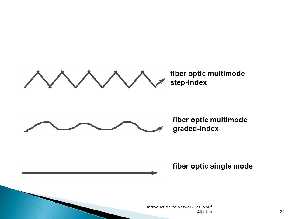 fiber optic multimode step-index fiber optic multimode graded-index fiber optic single mode Introduction to Network (c) Nouf Aljaffan24