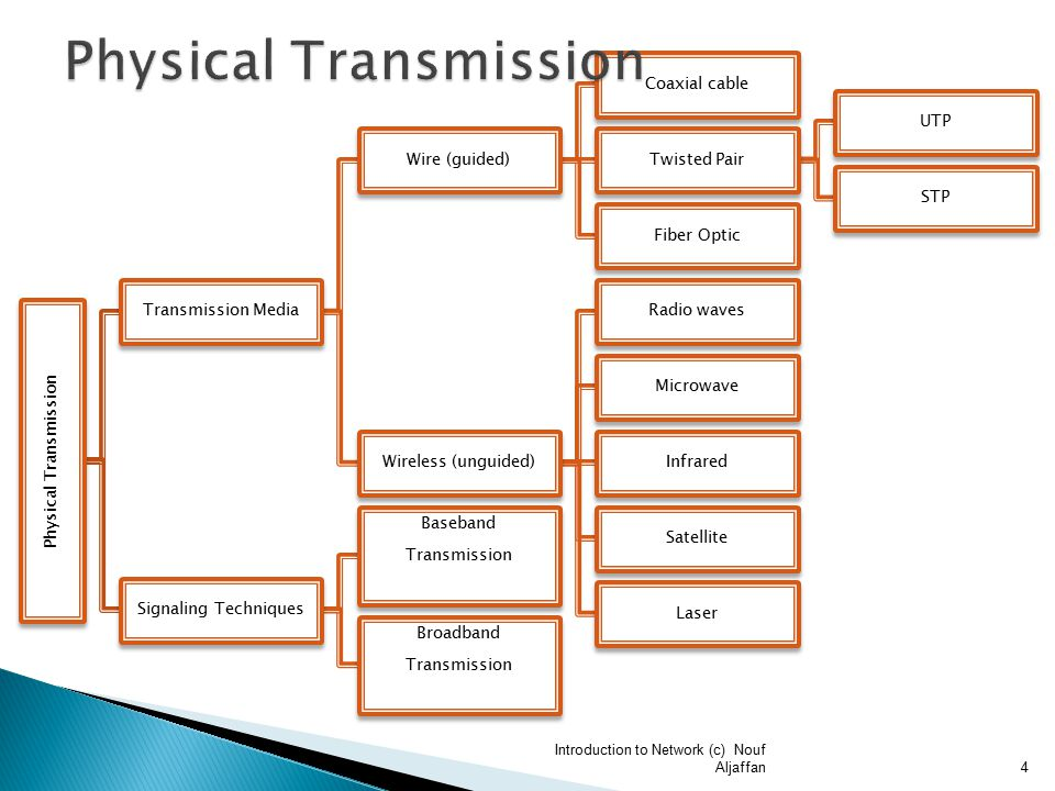 Physical Transmission Transmission Media Wire (guided) Coaxial cable Twisted Pair UTP STP Fiber Optic Wireless (unguided) Radio waves Microwave Infrared Satellite Laser Signaling Techniques Baseband Transmission Broadband Transmission Introduction to Network (c) Nouf Aljaffan4