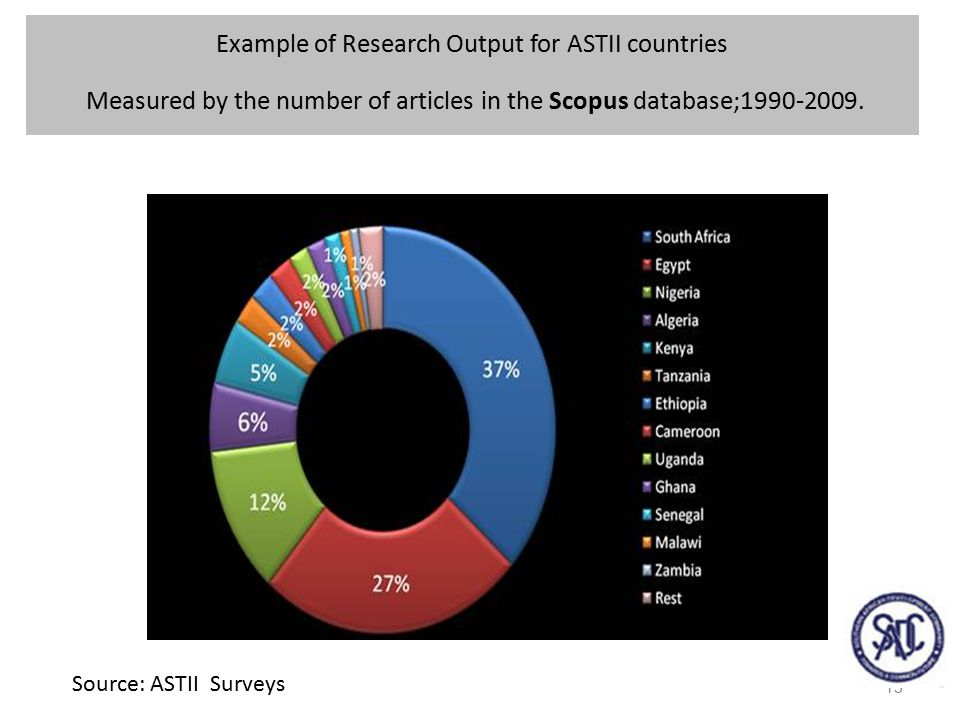 13 Example of Research Output for ASTII countries Measured by the number of articles in the Scopus database;