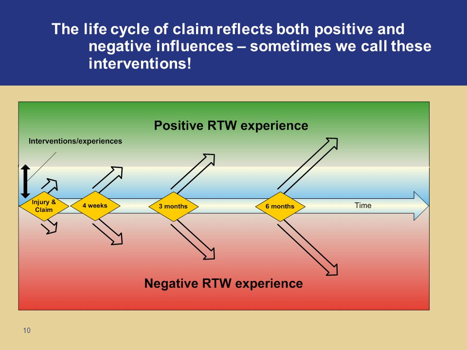 10 The life cycle of claim reflects both positive and negative influences – sometimes we call these interventions!