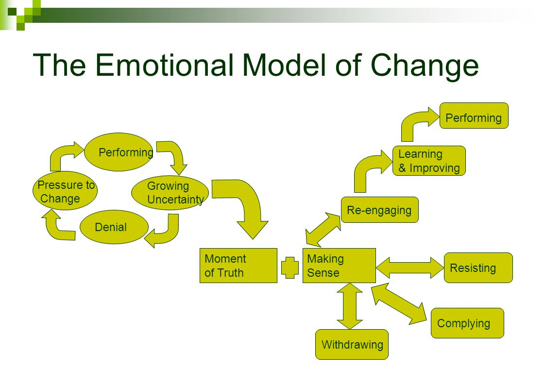The Emotional Model of Change Performing Denial Growing Uncertainty Moment of Truth Making Sense Withdrawing Complying Resisting Re-engaging Learning & Improving Performing Pressure to Change