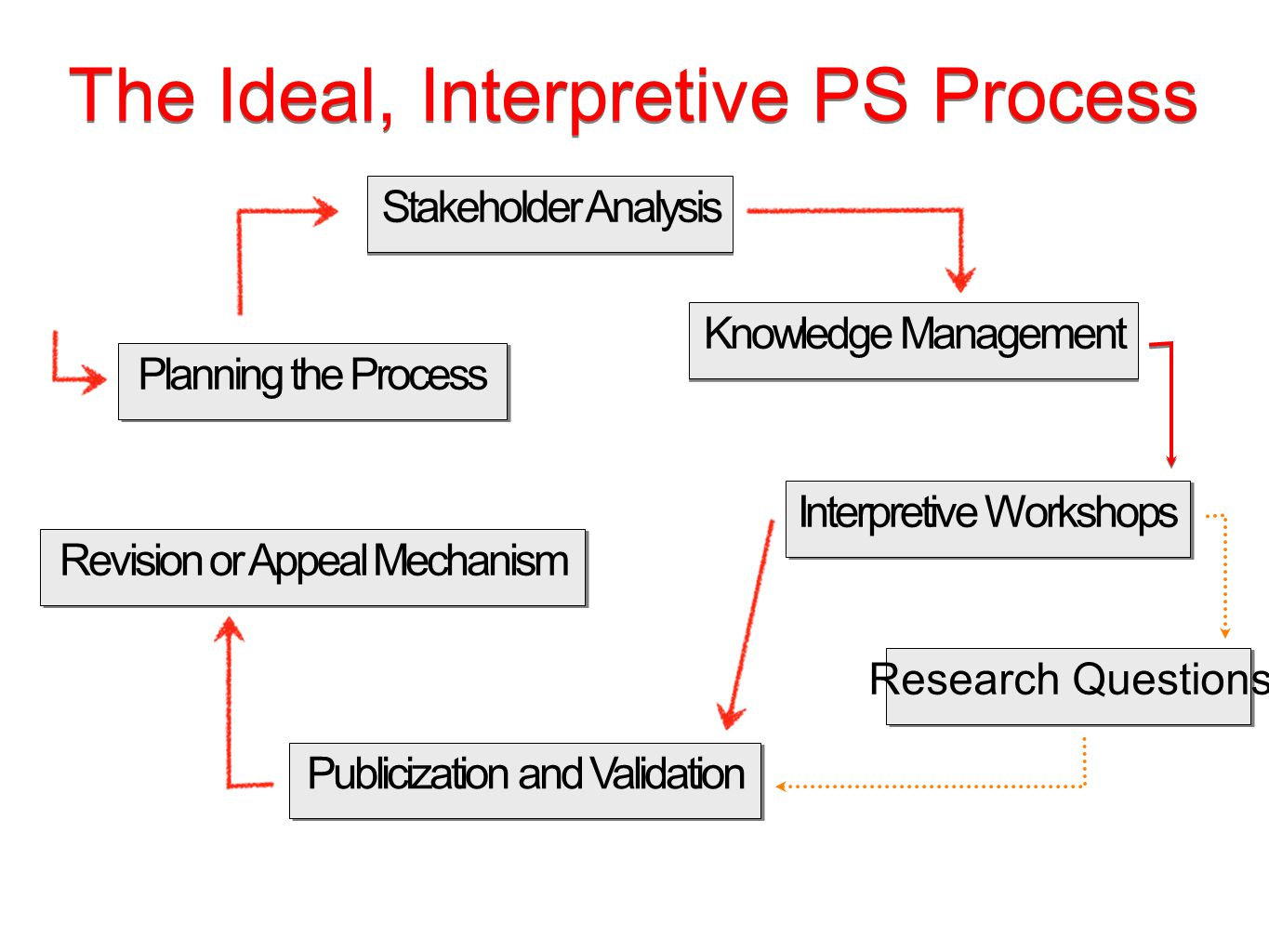 Planning the Process Stakeholder Analysis Knowledge Management Interpretive Workshops Research Questions Publicization and Validation Revision or Appeal Mechanism The Ideal, Interpretive PS Process