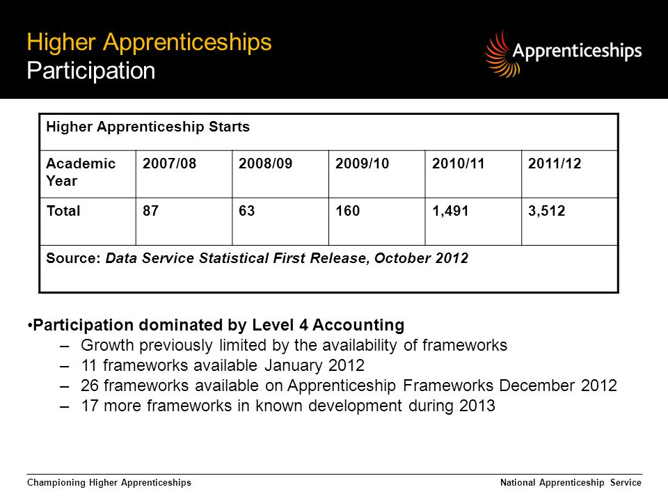 Championing Higher Apprenticeships Higher Apprenticeships Participation National Apprenticeship Service Participation dominated by Level 4 Accounting –Growth previously limited by the availability of frameworks –11 frameworks available January 2012 –26 frameworks available on Apprenticeship Frameworks December 2012 –17 more frameworks in known development during 2013 Higher Apprenticeship Starts Academic Year 2007/082008/092009/102010/112011/12 Total ,4913,512 Source: Data Service Statistical First Release, October 2012