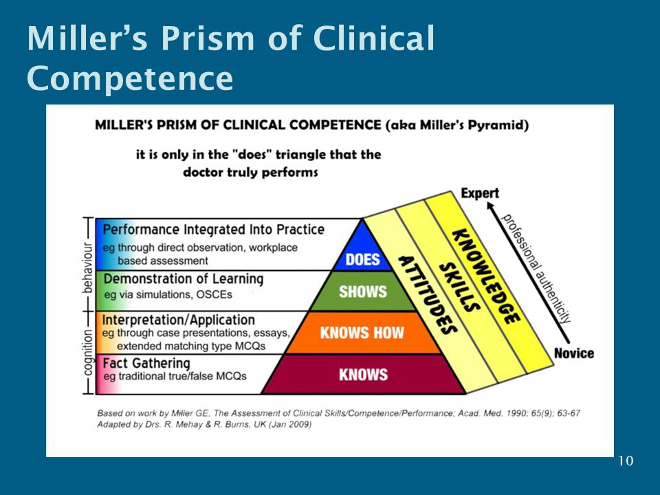 Miller's Prism of Clinical Competence 10