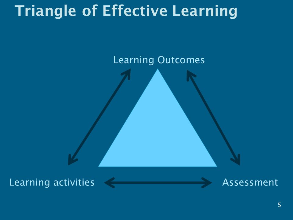 5 Triangle of Effective Learning 5 Learning Outcomes AssessmentLearning activities