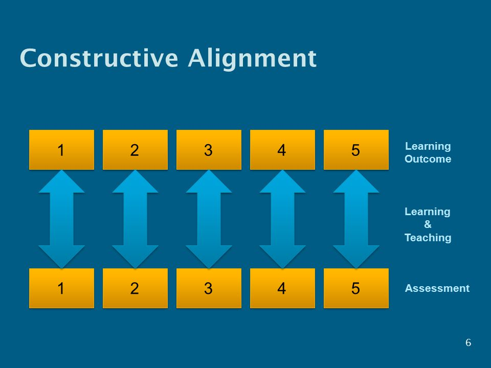 Constructive Alignment Learning Outcome Learning & Teaching Assessment