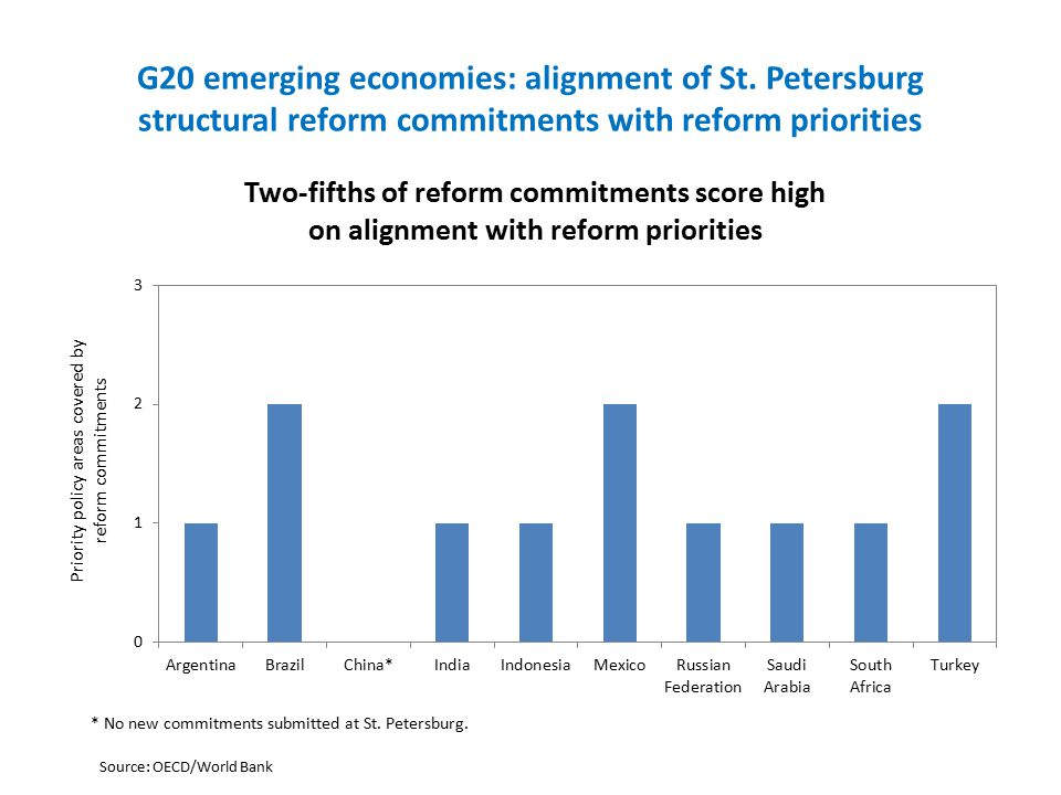 G20 emerging economies: alignment of St.