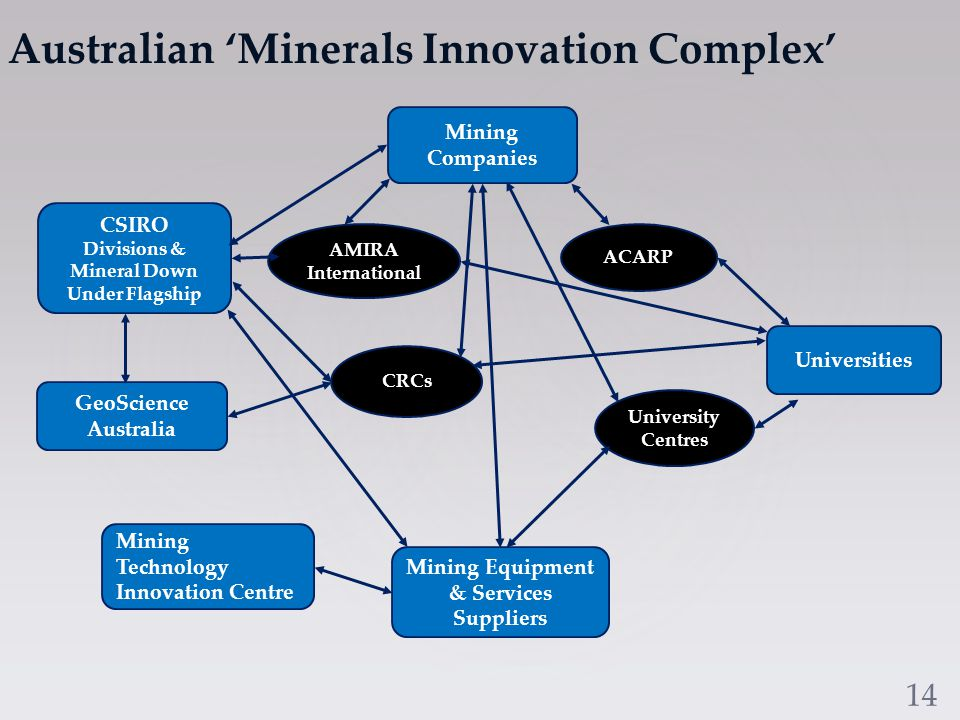 The Development of Mining Equipment, Technology and Service