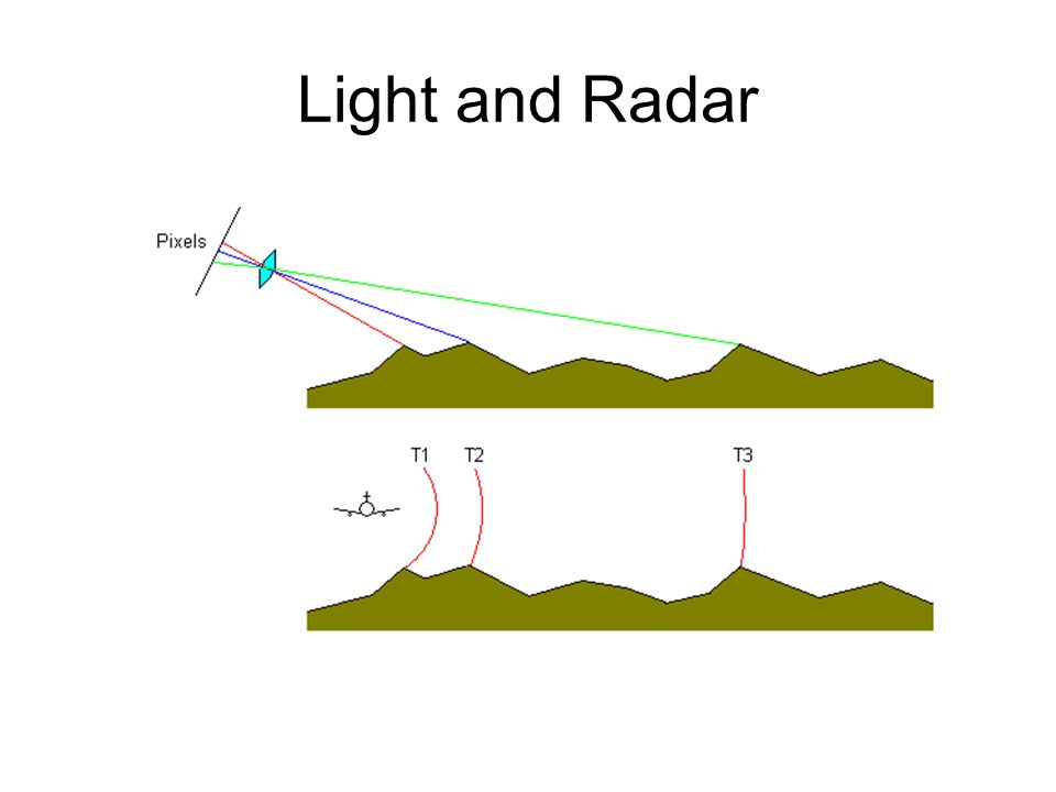 Light and Radar