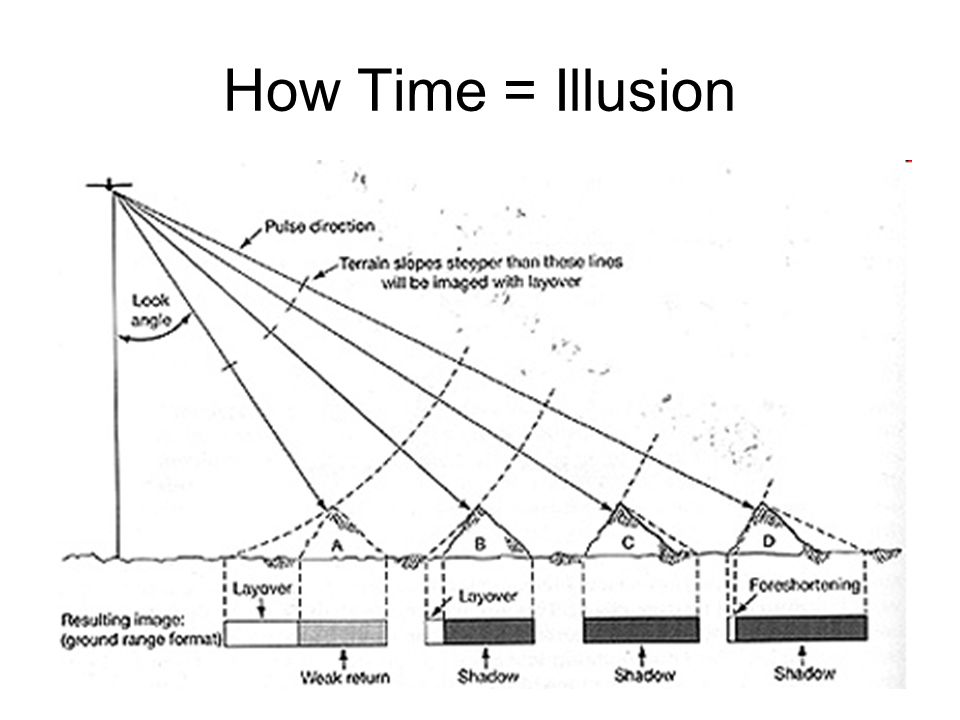 How Time = Illusion
