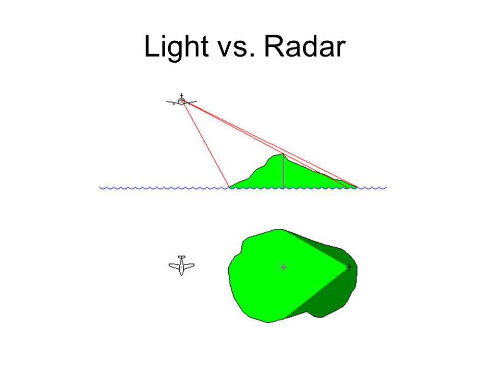 Light vs. Radar