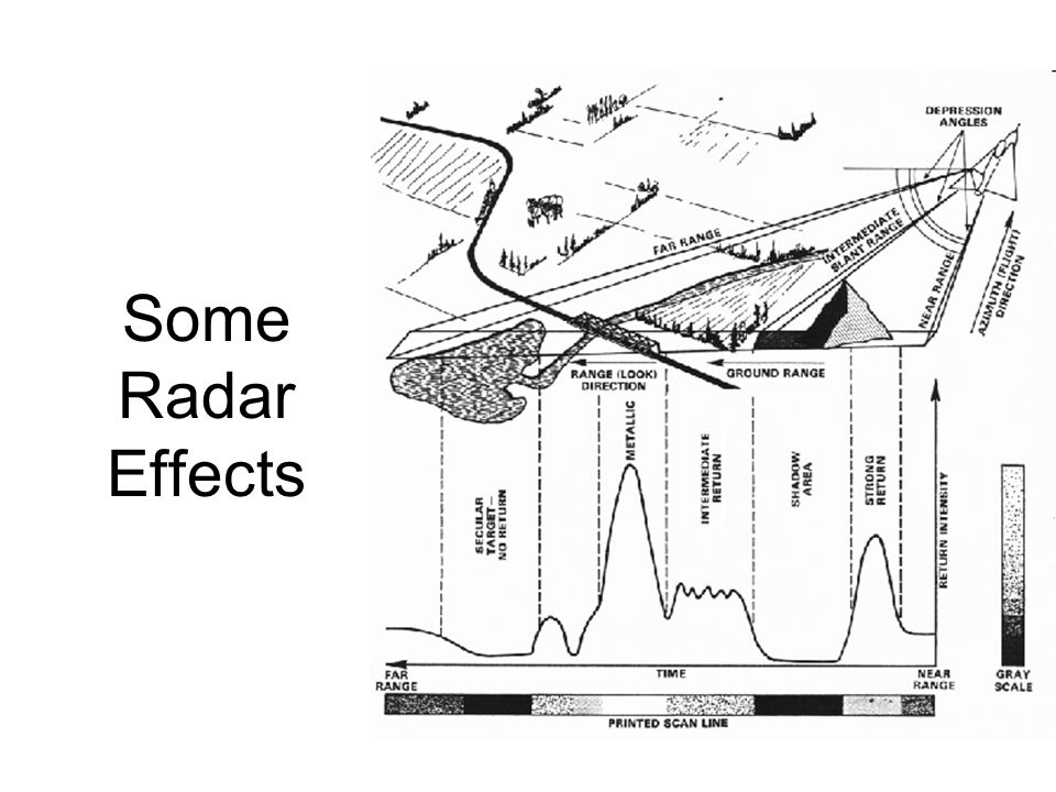 Some Radar Effects