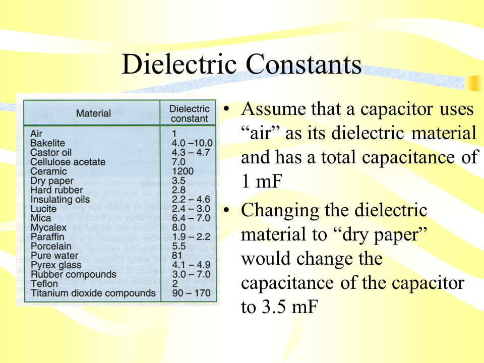 Dielectric Constants Assume that a capacitor uses air as its dielectric material and has a total capacitance of 1 mF Changing the dielectric material to dry paper would change the capacitance of the capacitor to 3.5 mF