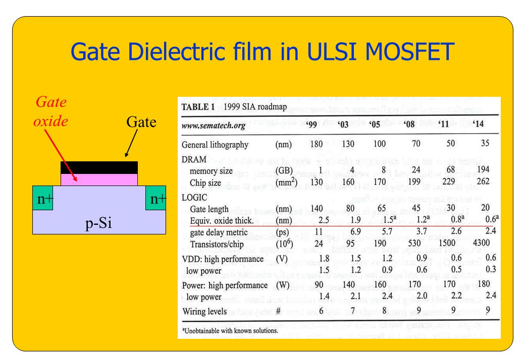 Roadmap of Microelectronic Industry  Scaling of MOSFET Reduction of
