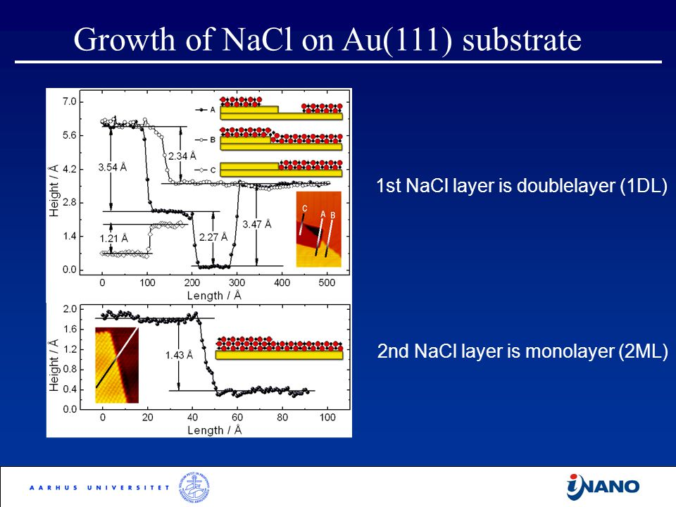 1st NaCl layer is doublelayer (1DL) 2nd NaCl layer is monolayer (2ML)