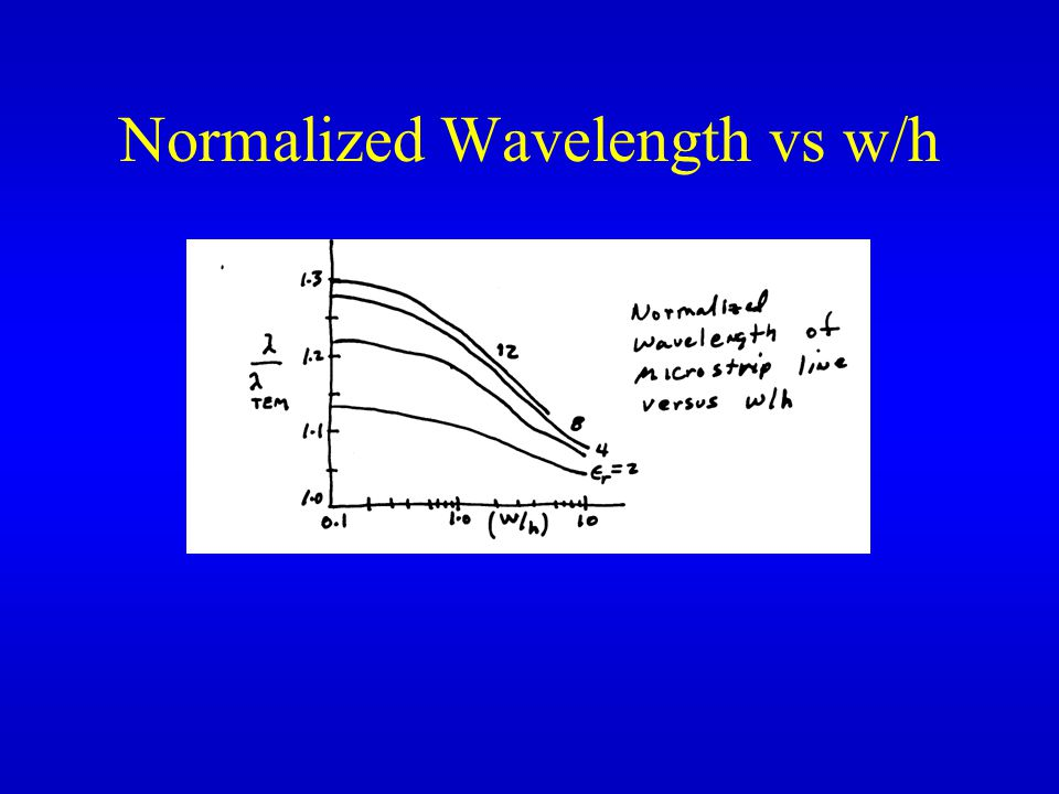 Normalized Wavelength vs w/h