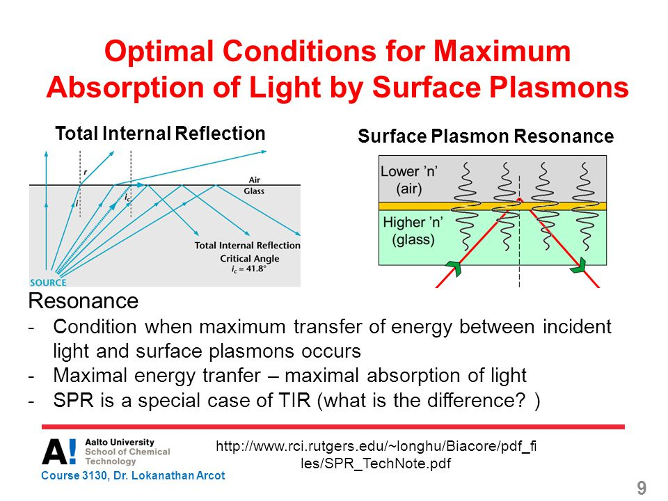 Surface Plasmon Spectroscopy Lokanathan Arcot Department of Forest