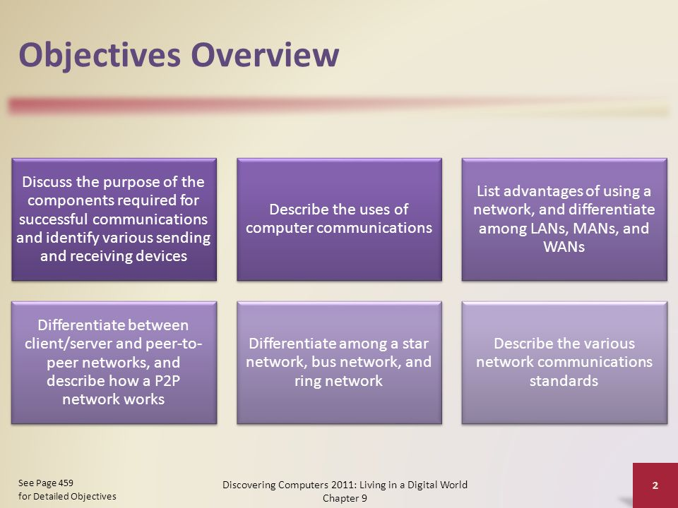 Objectives Overview Discuss the purpose of the components required for successful communications and identify various sending and receiving devices Describe the uses of computer communications List advantages of using a network, and differentiate among LANs, MANs, and WANs Differentiate between client/server and peer-to- peer networks, and describe how a P2P network works Differentiate among a star network, bus network, and ring network Describe the various network communications standards Discovering Computers 2011: Living in a Digital World Chapter 9 2 See Page 459 for Detailed Objectives