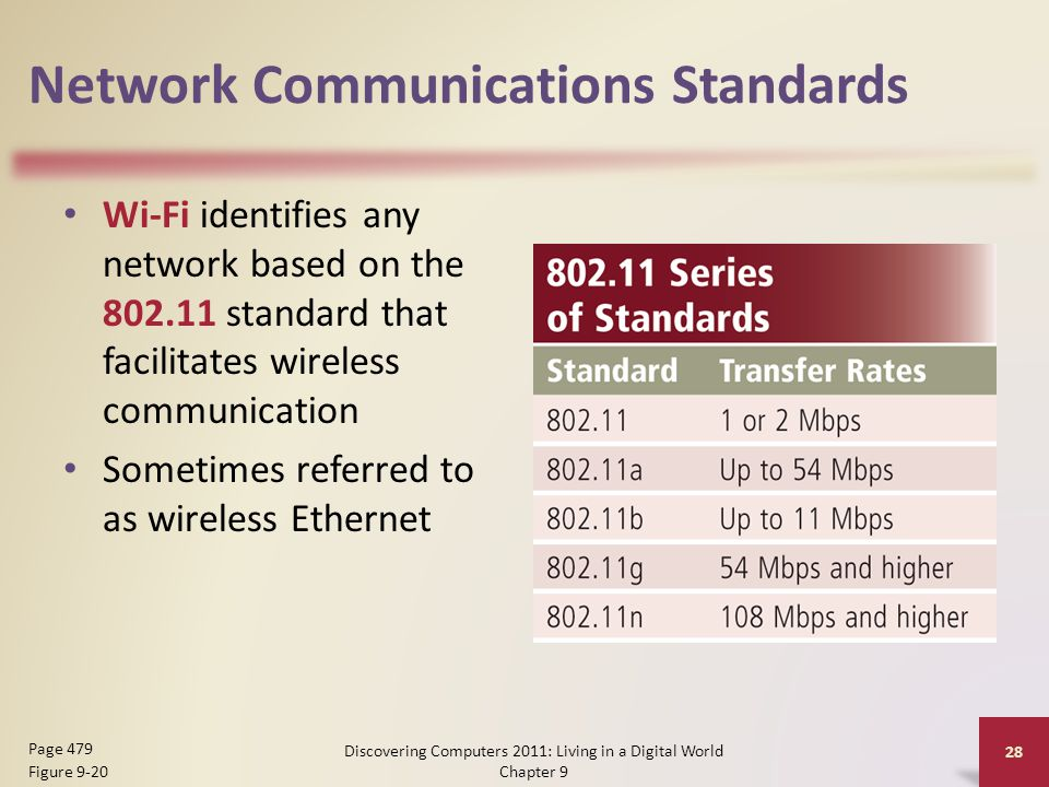 Network Communications Standards Wi-Fi identifies any network based on the standard that facilitates wireless communication Sometimes referred to as wireless Ethernet Discovering Computers 2011: Living in a Digital World Chapter 9 28 Page 479 Figure 9-20