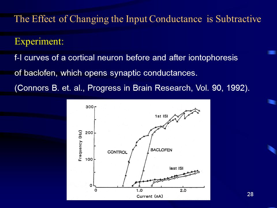 The Effect of Changing the Input Conductance is Subtractive Experiment: f-I curves of a cortical neuron before and after iontophoresis of baclofen, which opens synaptic conductances.