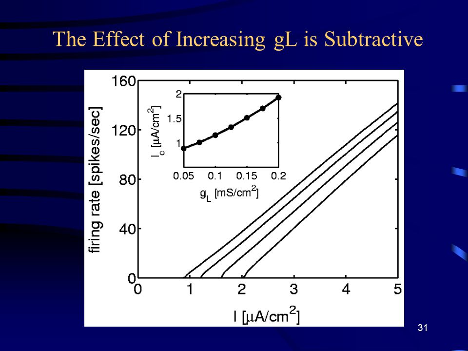 The Effect of Increasing gL is Subtractive 31