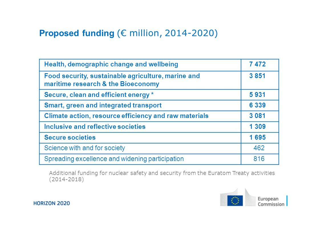 Proposed funding (€ million, ) Health, demographic change and wellbeing7 472 Food security, sustainable agriculture, marine and3 851 maritime research & the Bioeconomy Secure, clean and efficient energy *5 931 Smart, green and integrated transport6 339 Climate action, resource efficiency and raw materials3 081 Inclusive and reflective societies1 309 Secure societies1 695 Science with and for society462 Spreading excellence and widening participation816 Additional funding for nuclear safety and security from the Euratom Treaty activities ( )