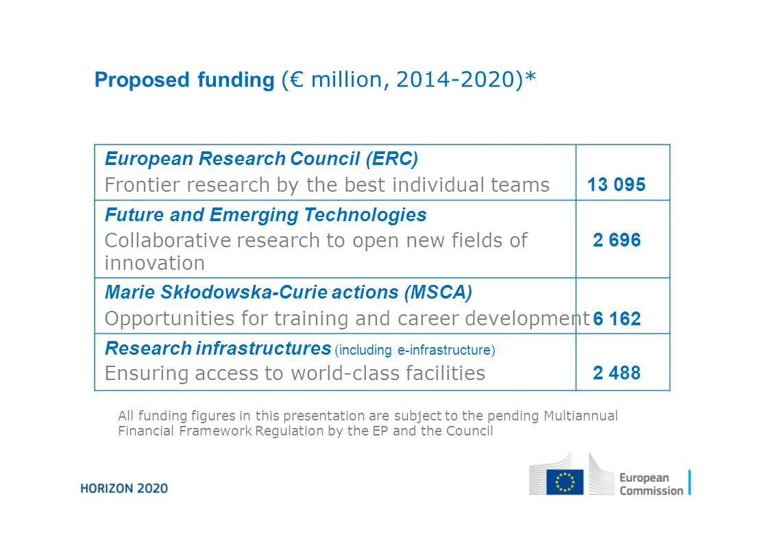 Proposed funding (€ million, )* European Research Council (ERC) Frontier research by the best individual teams Future and Emerging Technologies Collaborative research to open new fields of innovation Marie Skłodowska-Curie actions (MSCA) Opportunities for training and career development Research infrastructures (including e-infrastructure) Ensuring access to world-class facilities All funding figures in this presentation are subject to the pending Multiannual Financial Framework Regulation by the EP and the Council