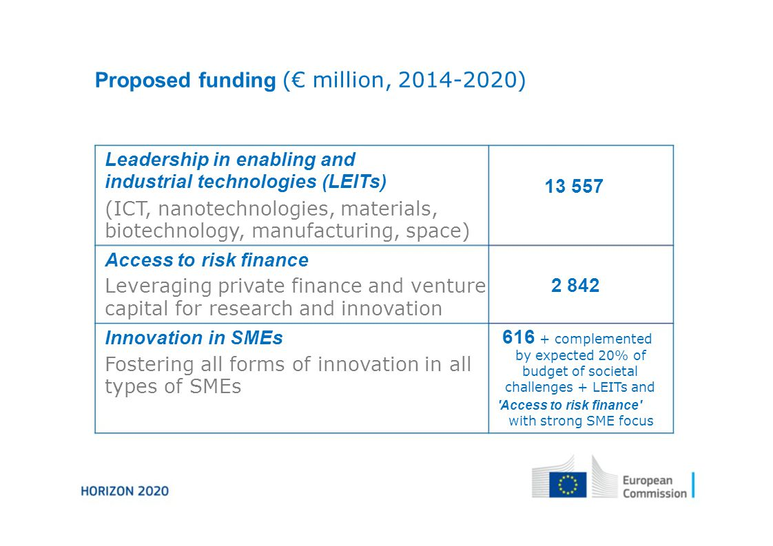 Proposed funding (€ million, ) Leadership in enabling and industrial technologies (LEITs) (ICT, nanotechnologies, materials, biotechnology, manufacturing, space) Access to risk finance Leveraging private finance and venture capital for research and innovation Innovation in SMEs Fostering all forms of innovation in all types of SMEs complemented by expected 20% of budget of societal challenges + LEITs and Access to risk finance with strong SME focus