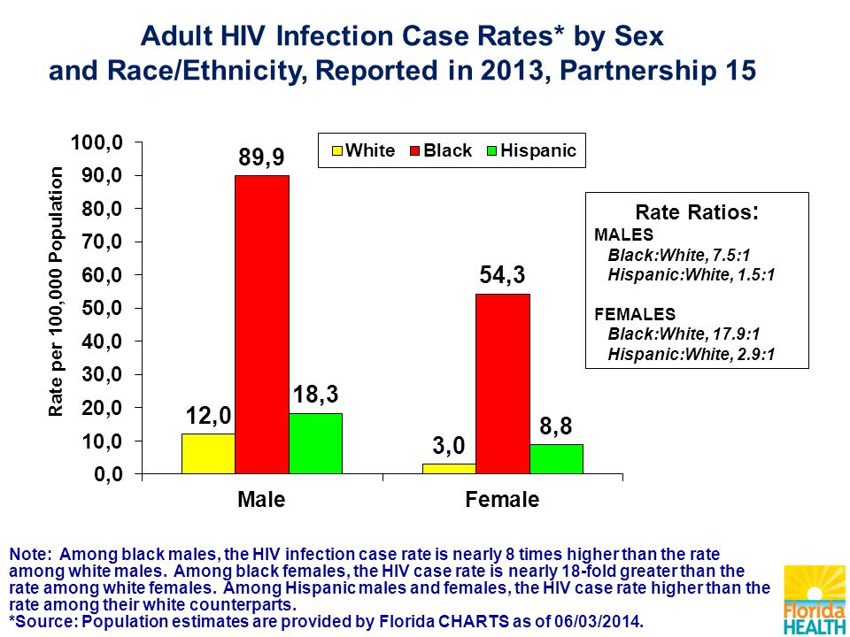 Note: Among black males, the HIV infection case rate is nearly 8 times higher than the rate among white males.