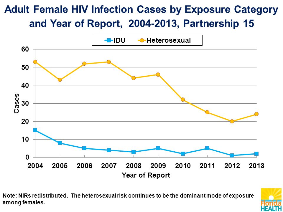 Adult Female HIV Infection Cases by Exposure Category and Year of Report, , Partnership 15 Note: NIRs redistributed.