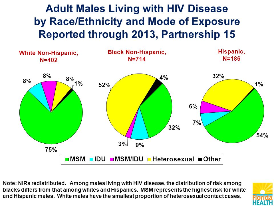 White Non-Hispanic, N=402 Black Non-Hispanic, N=714 Hispanic, N=186 Adult Males Living with HIV Disease by Race/Ethnicity and Mode of Exposure Reported through 2013, Partnership 15 Note: NIRs redistributed.
