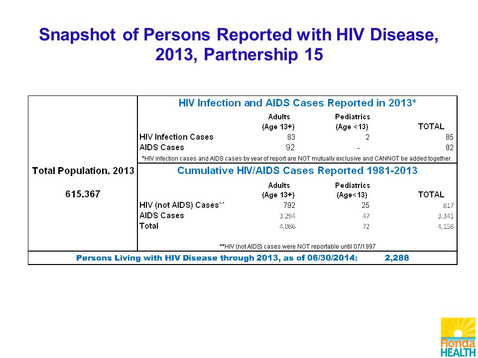 Snapshot of Persons Reported with HIV Disease, 2013, Partnership 15