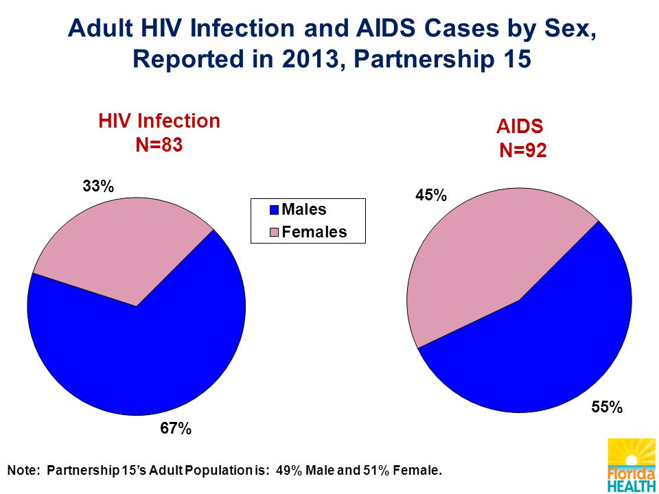 AIDS N=92 HIV Infection N=83 Note: Partnership 15's Adult Population is: 49% Male and 51% Female.