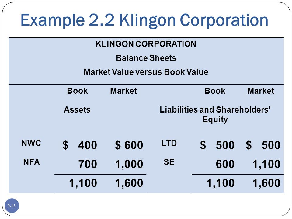 2-13 Example 2.2 Klingon Corporation KLINGON CORPORATION Balance Sheets Market Value versus Book Value BookMarketBookMarket AssetsLiabilities and Shareholders' Equity NWC $ 400$ 600 LTD $ 500 NFA 700 1,000 SE 6001,100 1,6001,1001,600