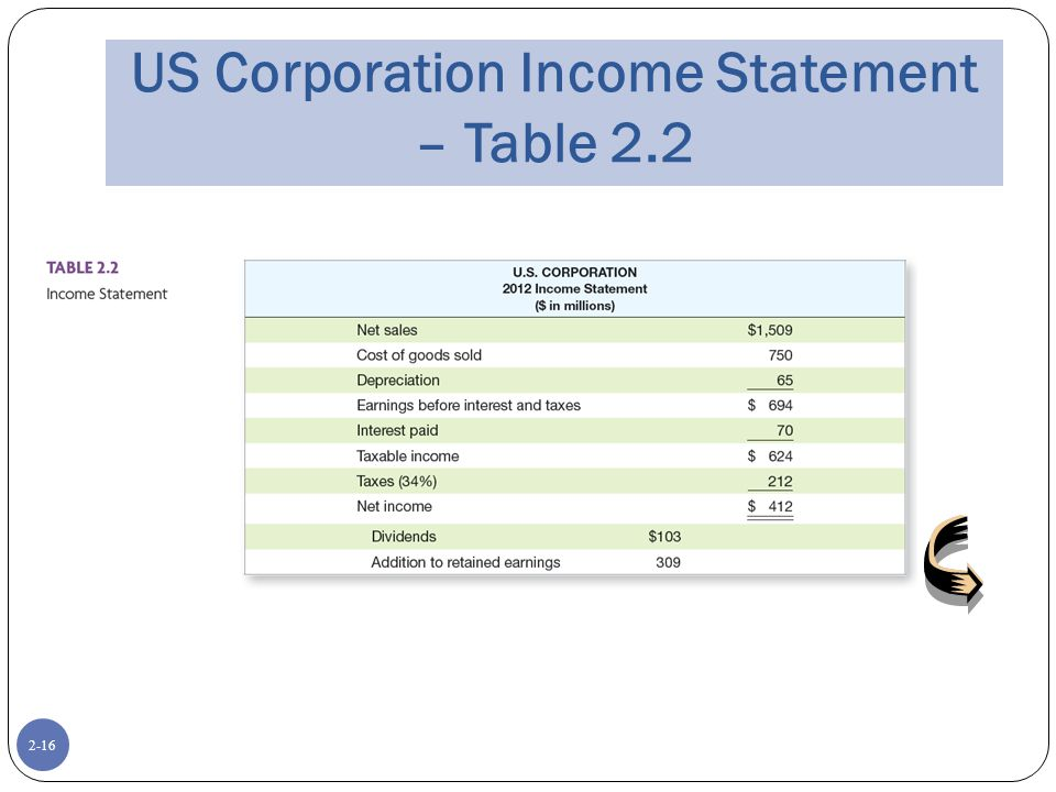 2-16 US Corporation Income Statement – Table 2.2