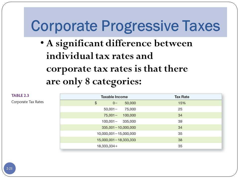 2-21 Corporate Progressive Taxes A significant difference between individual tax rates and corporate tax rates is that there are only 8 categories: