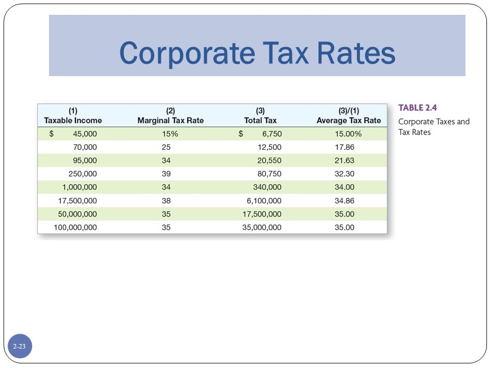 2-23 Corporate Tax Rates